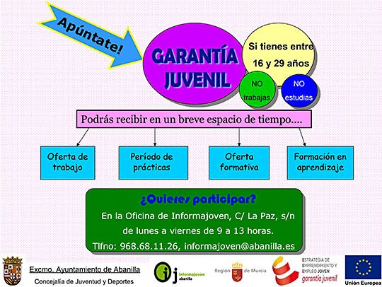 SISTEMA DE GARANTIA JUVENIL